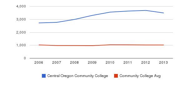 Central Oregon Community College Part-Time Students&nbsp(2006-2013)
