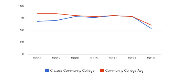 Clatsop Community College Total Faculty&nbsp(2006-2013)