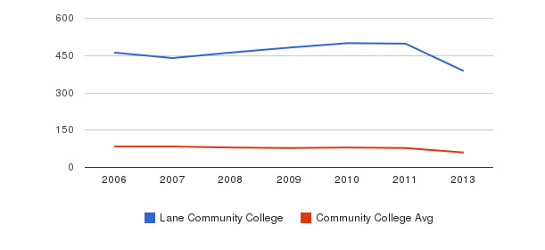 Lane Community College Total Faculty&nbsp(2006-2013)