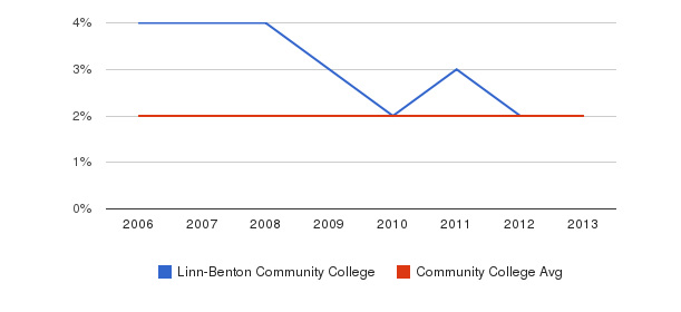 Linn-Benton Community College Asian&nbsp(2006-2013)