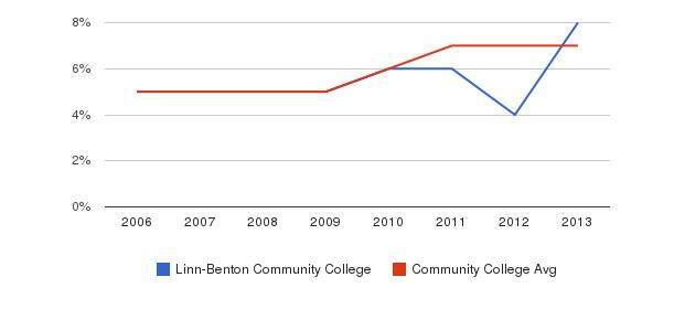 Linn-Benton Community College Hispanic&nbsp(2006-2013)