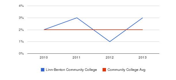 Linn-Benton Community College More&nbsp(2010-2013)
