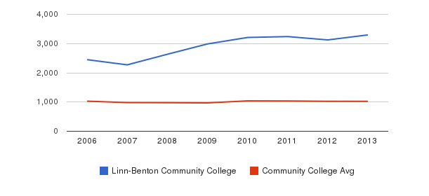 Linn-Benton Community College Part-Time Students&nbsp(2006-2013)