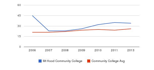 Mt Hood Community College student staff&nbsp(2006-2013)