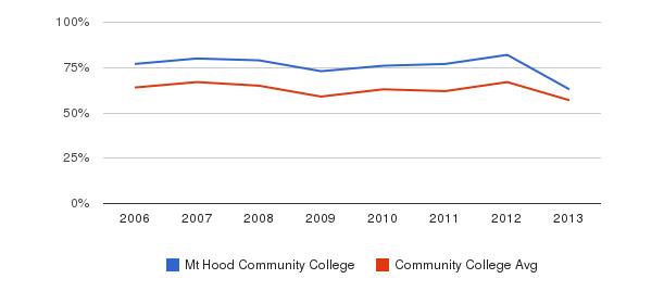 Mt Hood Community College White&nbsp(2006-2013)