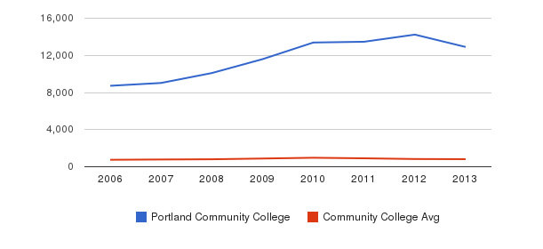 Portland Community College Full-Time Students&nbsp(2006-2013)