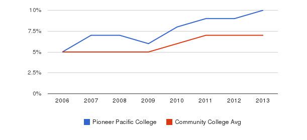 Pioneer Pacific College Hispanic&nbsp(2006-2013)