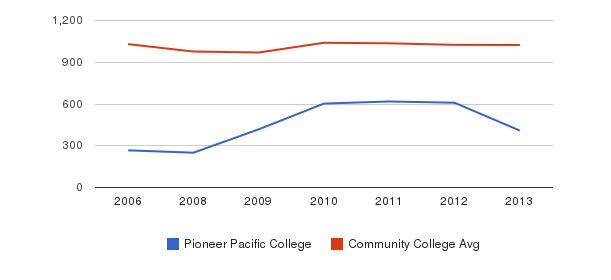 Pioneer Pacific College Part-Time Students&nbsp(2006-2013)
