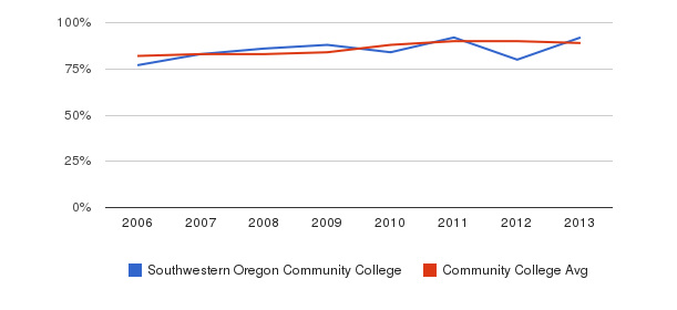 Southwestern Oregon Community College % Students Receiving Some Financial Aid&nbsp(2006-2013)