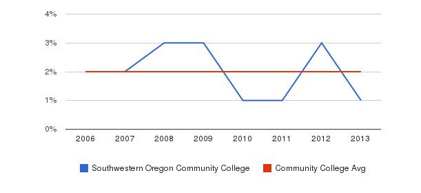 Southwestern Oregon Community College Asian&nbsp(2006-2013)