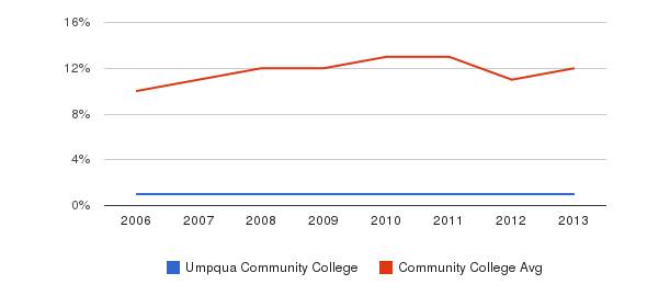 Umpqua Community College Black&nbsp(2006-2013)