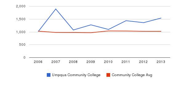 Umpqua Community College Part-Time Students&nbsp(2006-2013)