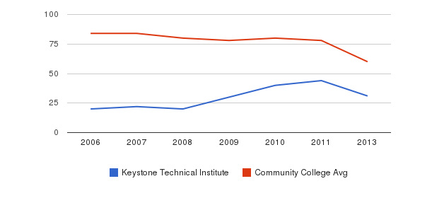 Keystone Technical Institute Total Faculty&nbsp(2006-2013)