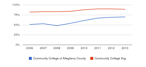 Community College of Allegheny County % Students Receiving Some Financial Aid&nbsp(2006-2013)