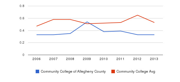 Community College of Allegheny County Diversity Score&nbsp(2006-2013)