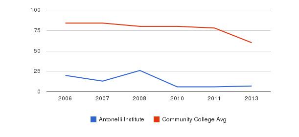 Antonelli Institute Total Faculty&nbsp(2006-2013)