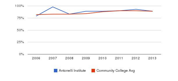 Antonelli Institute % Students Receiving Some Financial Aid&nbsp(2006-2013)