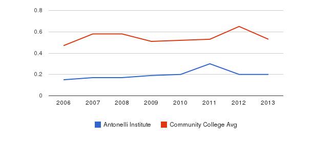 Antonelli Institute Diversity Score&nbsp(2006-2013)