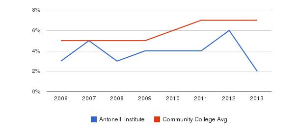 Antonelli Institute Hispanic&nbsp(2006-2013)