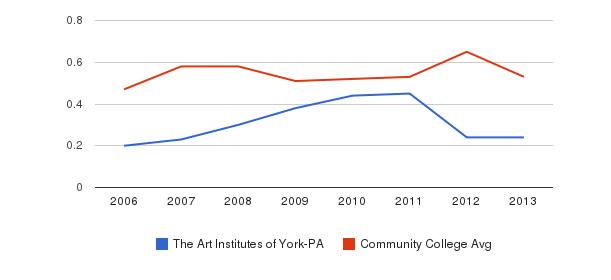 The Art Institutes of York-PA Diversity Score&nbsp(2006-2013)