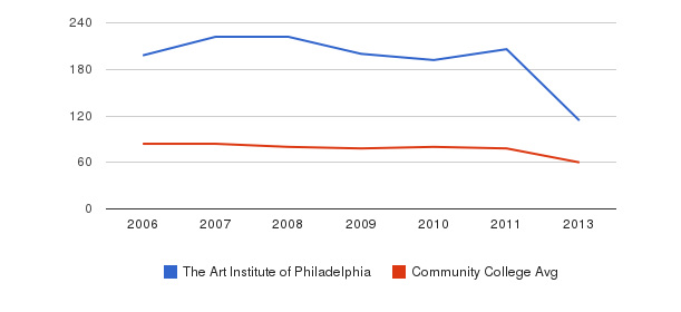 The Art Institute of Philadelphia Total Faculty&nbsp(2006-2013)