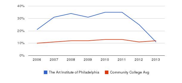 The Art Institute of Philadelphia Black&nbsp(2006-2013)