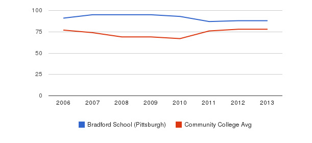 Bradford School (Pittsburgh) Percent Admitted&nbsp(2006-2013)