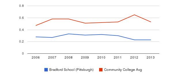 Bradford School (Pittsburgh) Diversity Score&nbsp(2006-2013)