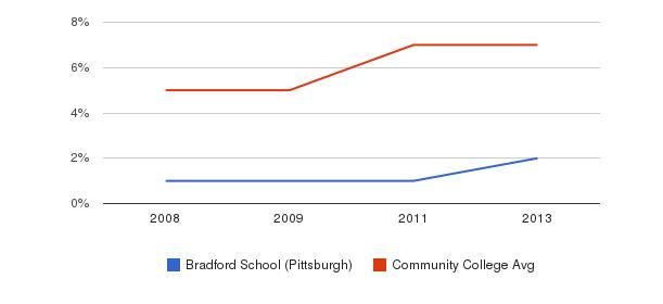 Bradford School (Pittsburgh) Hispanic&nbsp(2008-2013)