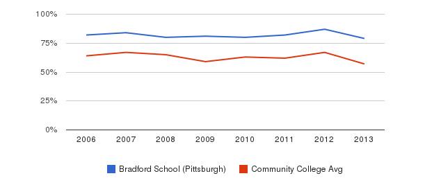 Bradford School (Pittsburgh) White&nbsp(2006-2013)