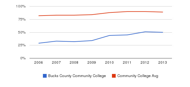 Bucks County Community College % Students Receiving Some Financial Aid&nbsp(2006-2013)