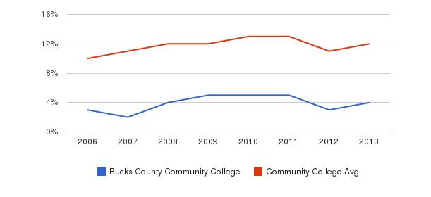 Bucks County Community College Black&nbsp(2006-2013)