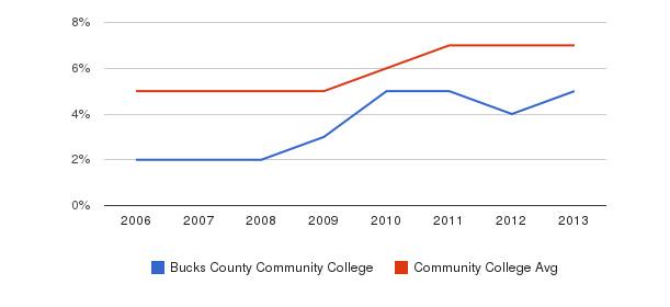 Bucks County Community College Hispanic&nbsp(2006-2013)