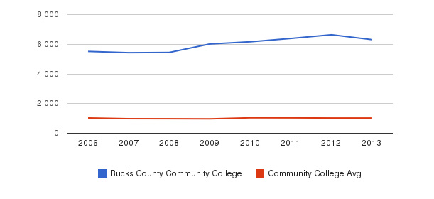 Bucks County Community College Part-Time Students&nbsp(2006-2013)