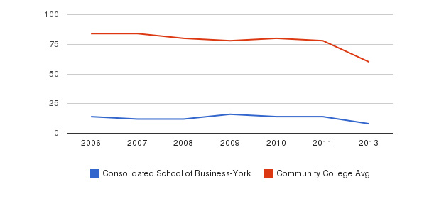 Consolidated School of Business-York Total Faculty&nbsp(2006-2013)