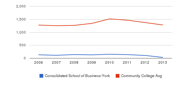 Consolidated School of Business-York Total Enrollment&nbsp(2006-2013)