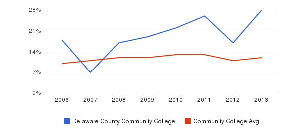 Delaware County Community College Black&nbsp(2006-2013)