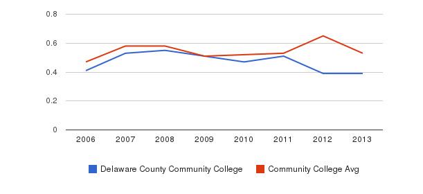 Delaware County Community College Diversity Score&nbsp(2006-2013)