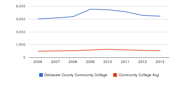 Delaware County Community College Full-Time Students&nbsp(2006-2013)