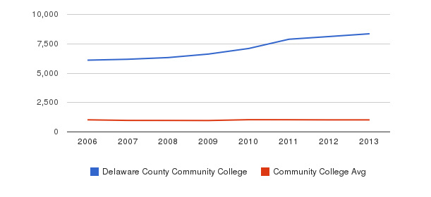 Delaware County Community College Part-Time Students&nbsp(2006-2013)