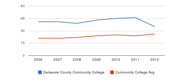 Delaware County Community College student staff&nbsp(2006-2013)