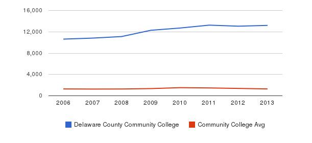 Delaware County Community College Total Enrollment&nbsp(2006-2013)