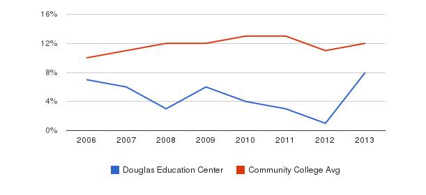 Douglas Education Center Black&nbsp(2006-2013)
