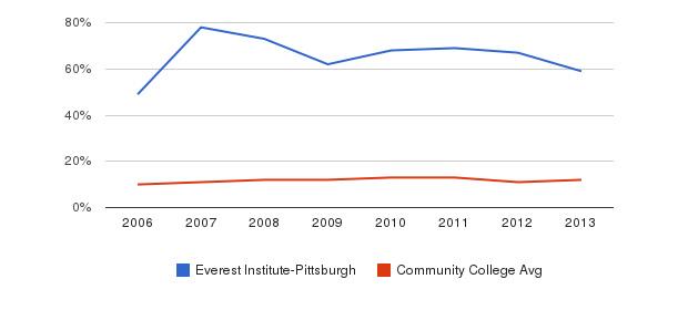 Everest Institute-Pittsburgh Black&nbsp(2006-2013)