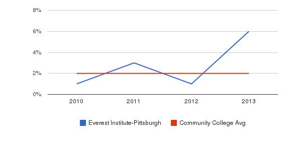 Everest Institute-Pittsburgh More&nbsp(2010-2013)