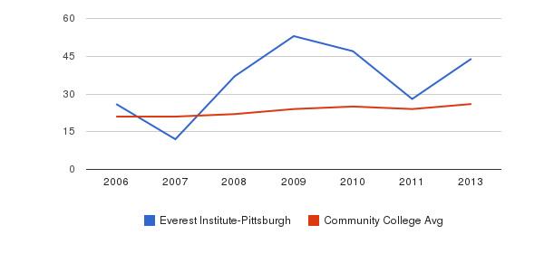Everest Institute-Pittsburgh student staff&nbsp(2006-2013)