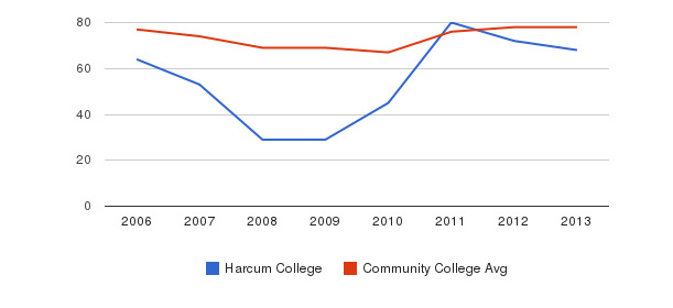 Harcum College Percent Admitted&nbsp(2006-2013)