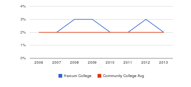 Harcum College Asian&nbsp(2006-2013)