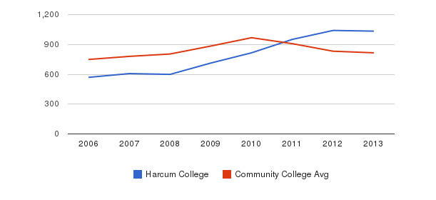 Harcum College Full-Time Students&nbsp(2006-2013)