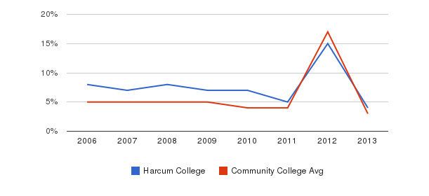 Harcum College Unknown&nbsp(2006-2013)